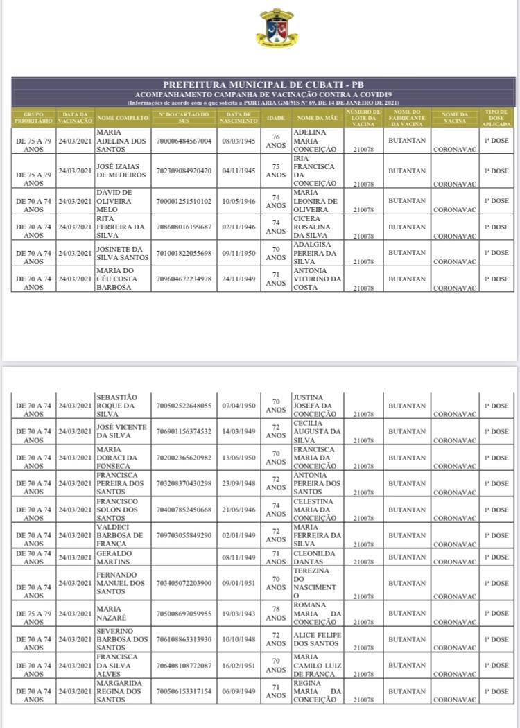 Relação dos vacinados contra a Covid-19 até 07/04/2021